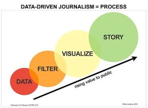 400px-Data_driven_journalism_process